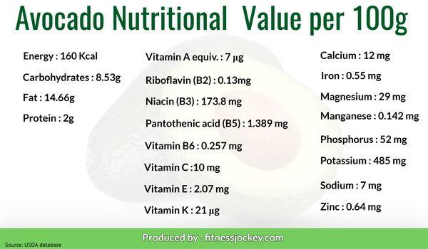 Avocado nutritional value