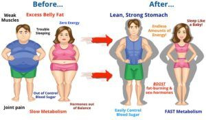 How to Lose Belly Fat Fast – Proven Ways to Get Flat Belly