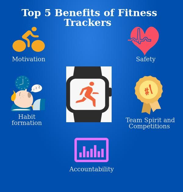 benefits of fitness trackers
